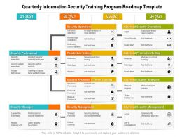 Quarterly Information Security Training Program Roadmap Template