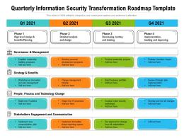 Quarterly Information Security Transformation Roadmap Template