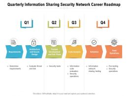 Quarterly Information Sharing Security Network Career Roadmap