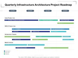 Quarterly Infrastructure Architecture Project Roadmap