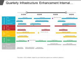 Quarterly Infrastructure Enhancement Internal Tools Features Development Timeline