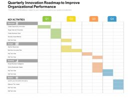 Quarterly Innovation Roadmap To Improve Organizational Performance