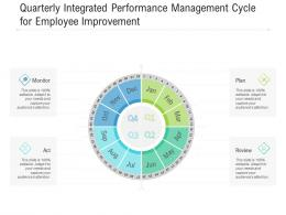 Quarterly Integrated Performance Management Cycle For Employee Improvement