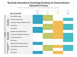 Quarterly International Technology Roadmap For Semiconductors Fabrication Process