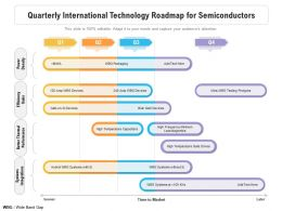 Quarterly International Technology Roadmap For Semiconductors