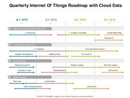 Quarterly Internet Of Things Roadmap With Cloud Data