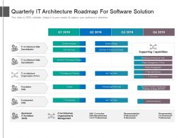 Quarterly IT Architecture Roadmap For Software Solution