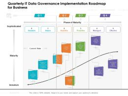 Quarterly IT Data Governance Implementation Roadmap For Business
