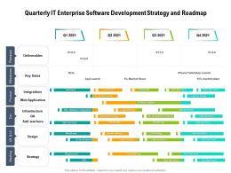 Quarterly IT Enterprise Software Development Strategy And Roadmap