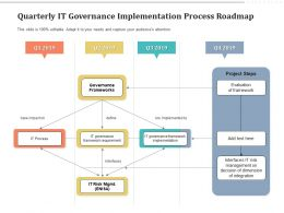 Quarterly IT Governance Implementation Process Roadmap