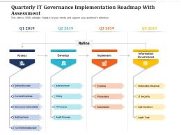 Quarterly IT Governance Implementation Roadmap With Assessment