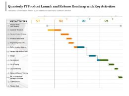 Quarterly IT Product Launch And Release Roadmap With Key Activities