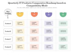 Quarterly IT Products Comparative Roadmap Based On Compatibility Mode