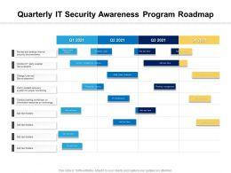 Quarterly IT Security Awareness Program Roadmap