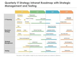Quarterly IT Strategy Intranet Roadmap With Strategic Management And Testing