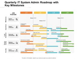 Quarterly It System Admin Roadmap With Key Milestones