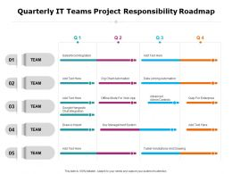 Quarterly It Teams Project Responsibility Roadmap