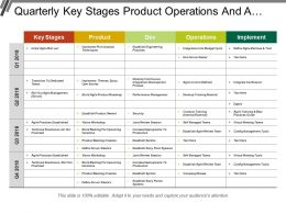 Quarterly Key Stages Product Operations And Agile Transformation Swimlane