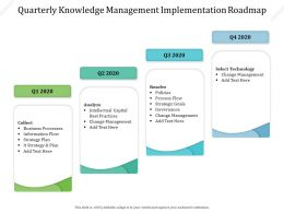 Quarterly Knowledge Management Implementation Roadmap