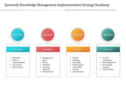 Quarterly Knowledge Management Implementation Strategy Roadmap