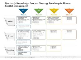 Quarterly Knowledge Process Strategy Roadmap In Human Capital Management