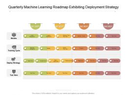 Quarterly Machine Learning Roadmap Exhibiting Deployment Strategy
