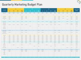 Quarterly Marketing Budget Plan Multi Channel Marketing Ppt Ideas