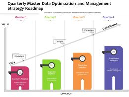 Quarterly Master Data Optimization And Management Strategy Roadmap