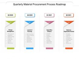 Quarterly Material Procurement Process Roadmap