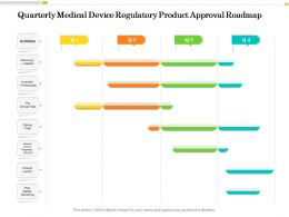 Quarterly Medical Device Regulatory Product Approval Roadmap