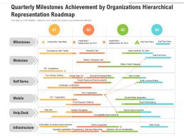 Quarterly Milestones Achievement By Organizations Hierarchical Representation Roadmap