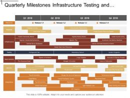 Quarterly Milestones Infrastructure Testing And Security It Timeline