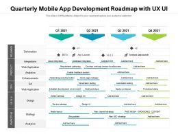 Quarterly Mobile App Development Roadmap With UX UI
