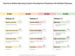 Quarterly Mobile Operating System Development Roadmap With Multiple Releases