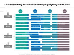 Quarterly Mobility As A Service Roadmap Highlighting Future State