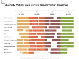 Quarterly Mobility As A Service Transformation Roadmap