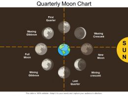 Quarterly Moon Chart
