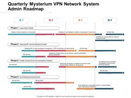 Quarterly Mysterium VPN Network System Admin Roadmap