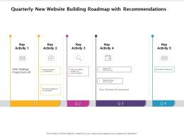 Quarterly New Website Building Roadmap With Recommendations