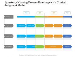 Quarterly Nursing Process Roadmap With Clinical Judgment Model