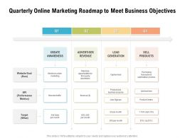 Quarterly Online Marketing Roadmap To Meet Business Objectives