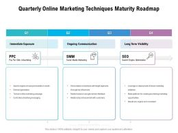Quarterly Online Marketing Techniques Maturity Roadmap