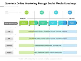 Quarterly Online Marketing Through Social Media Roadmap