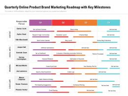 Quarterly Online Product Brand Marketing Roadmap With Key Milestones