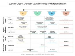 Quarterly Organic Chemistry Course Roadmap By Multiple Professors