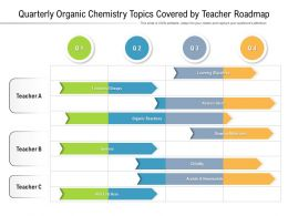 Quarterly Organic Chemistry Topics Covered By Teacher Roadmap