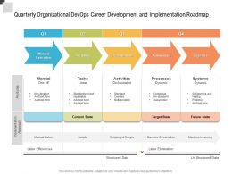 Quarterly Organizational Devops Career Development And Implementation Roadmap