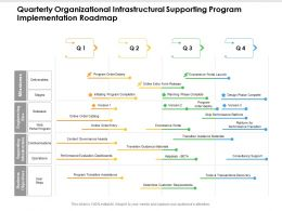 Quarterly Organizational Infrastructural Supporting Program Implementation Roadmap