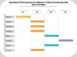 Quarterly Performance Excellence Culture Roadmap With Key Activities