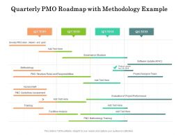 Quarterly PMO Roadmap With Methodology Example